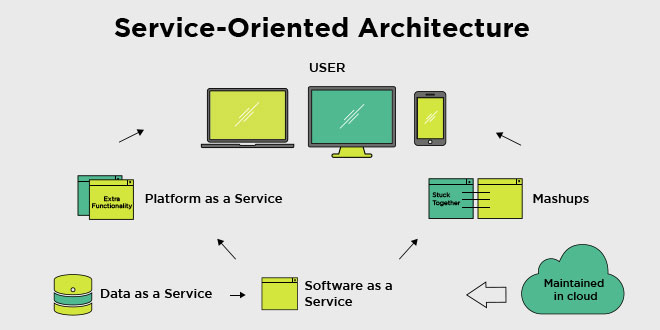 Exceptionnel In Simple Words, Service Oriented Architecture (SOA) Is A Solution For  Making Two Applications Communicate With Each Other By A Collection Of  Services.
