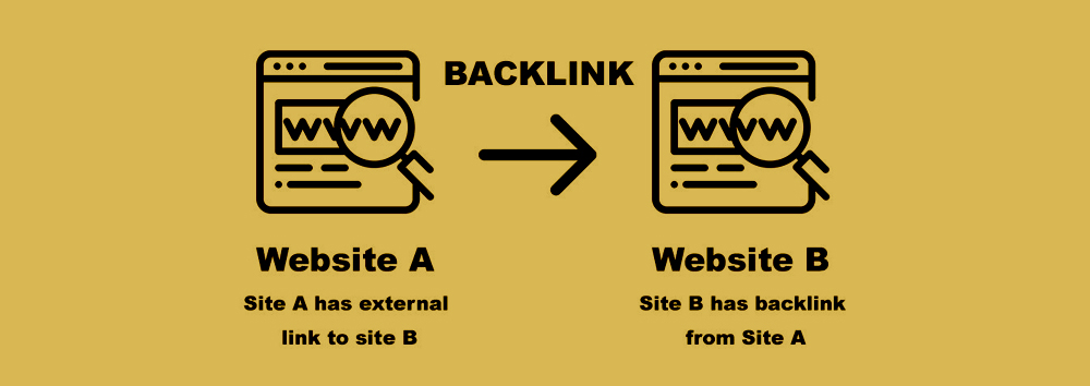 Content marketing improves backlink