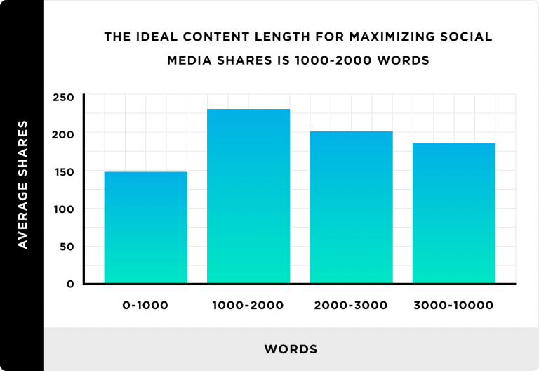 Create Optimal amount of content