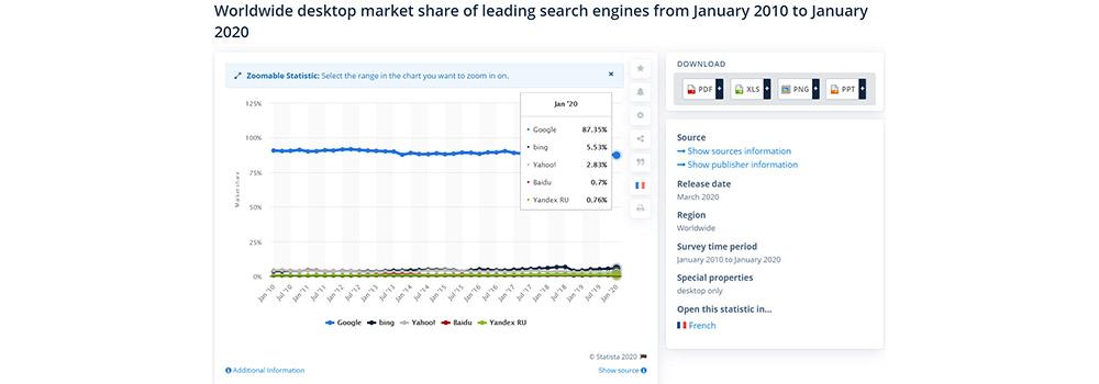 Google's Marketshare