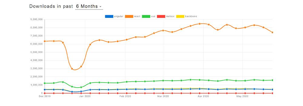 Popular Frameworks - TechAffinity
