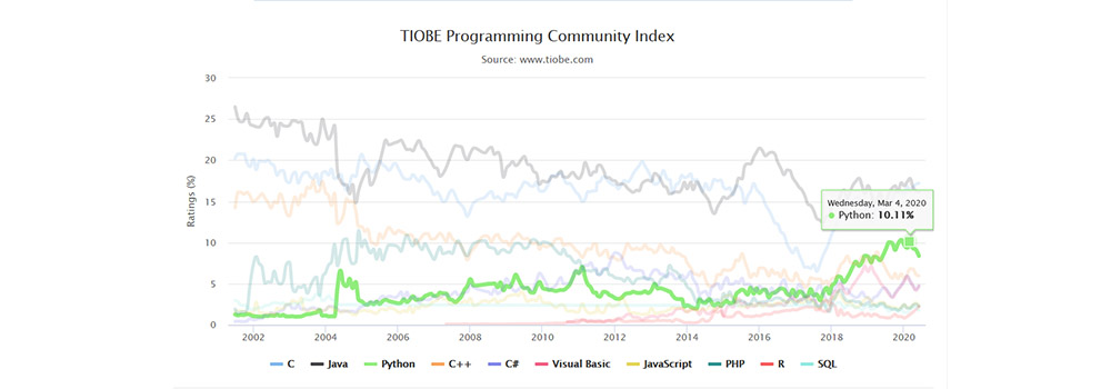 Python Trend in March 2020