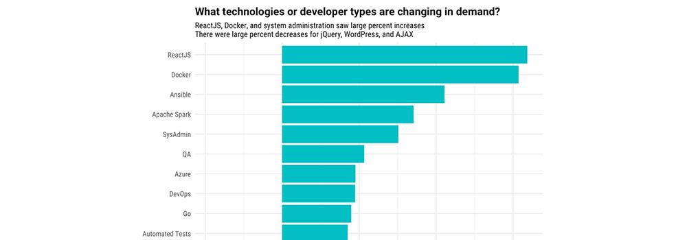 ReactJS Demand - TechAffinity.jpg